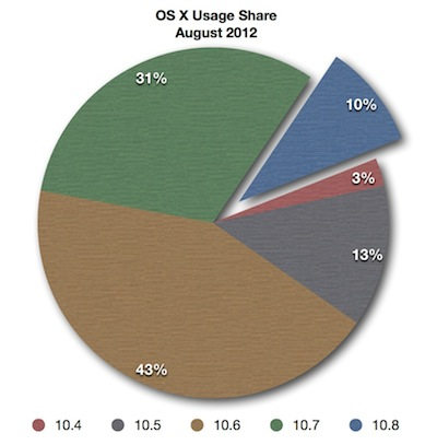 Mac OS X Usage By Version