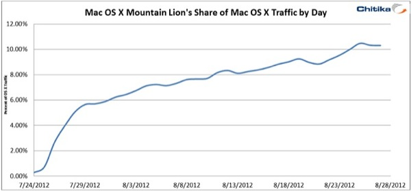 Chitika OS X Usage Share Mountain Lion