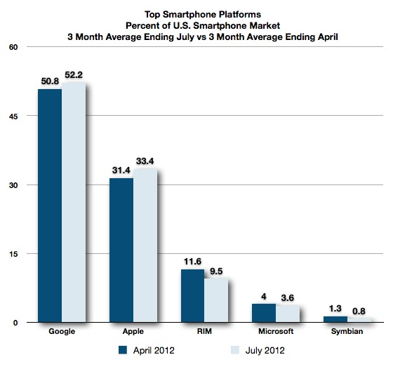 comscore iOS market share July 2012