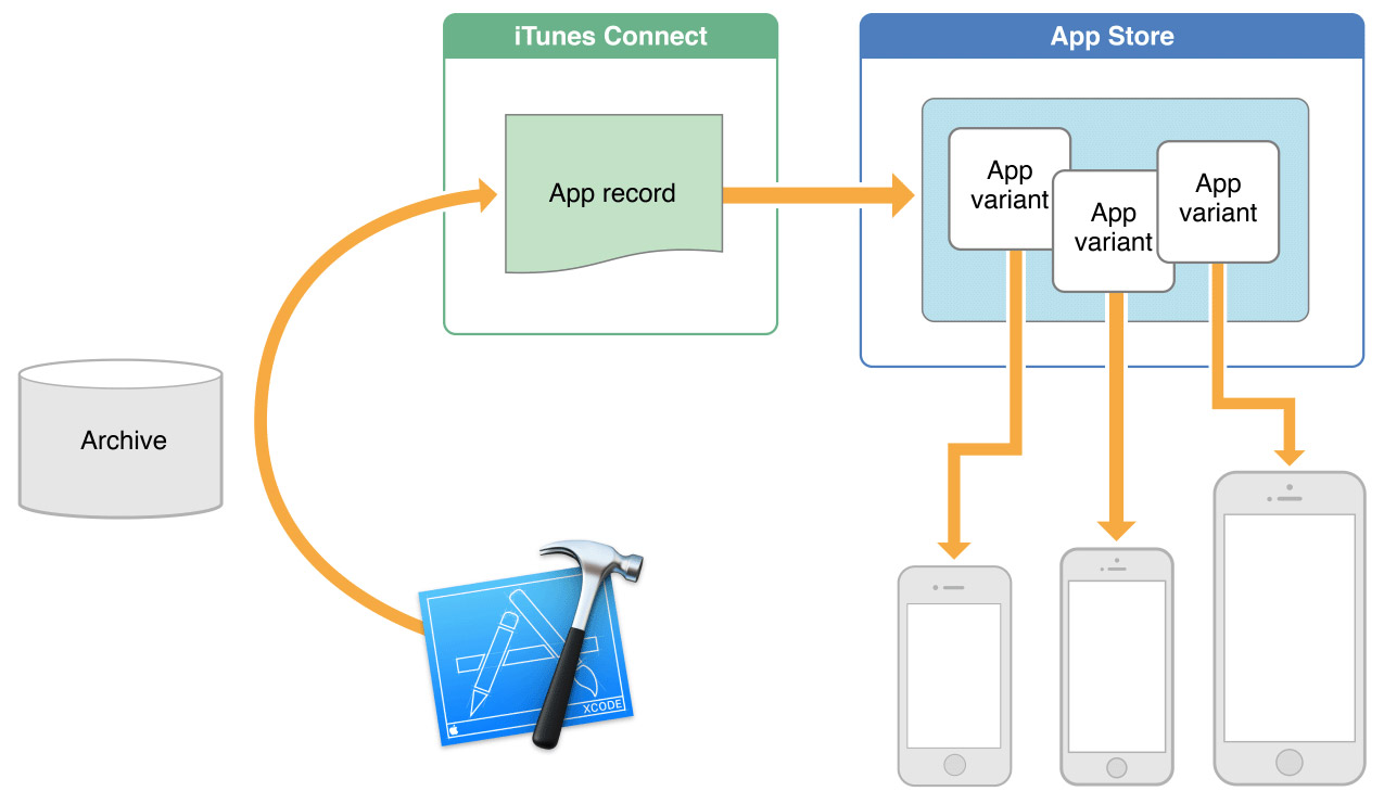 App Slicing Illustrated by Apple
