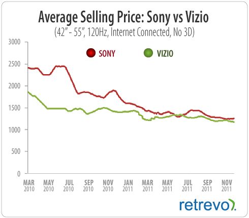 Graph showing decline in TV prices