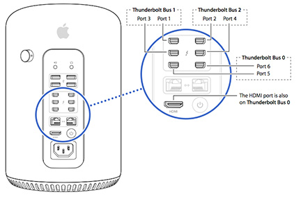 Maybe Apple should've thought through its Thunderbolt layout a little bit more