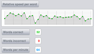 iPad 2 (Apple Bluetooth keyboard): Best = 64wpm / Average = 56wpm