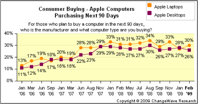 ChangeWave Apple Chart