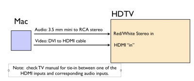 howto watching internet tv on an hdtv the mac observer i d suggest having the mac running attach the video cable to the tv first on the hdmi side then connect the dvi side to the mac