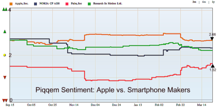 Piqqem Sentiment: Apple vs. Smartphone Makers