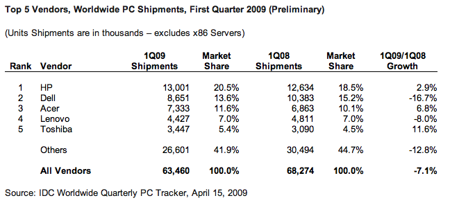 IDC Q1 Global Computer Sales