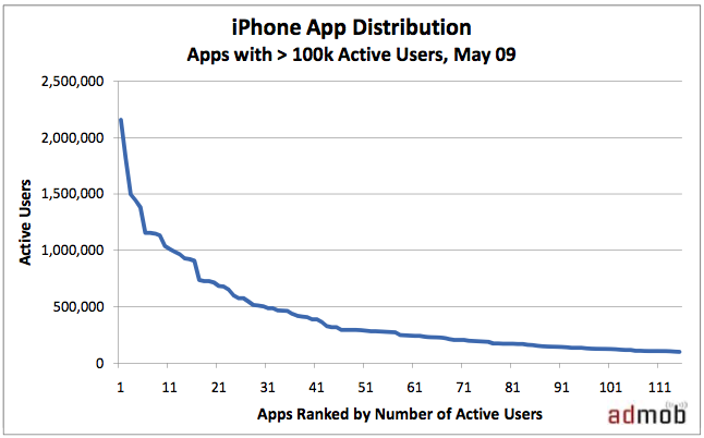 AdMob Usage Chart for Top Apps in May, 2009