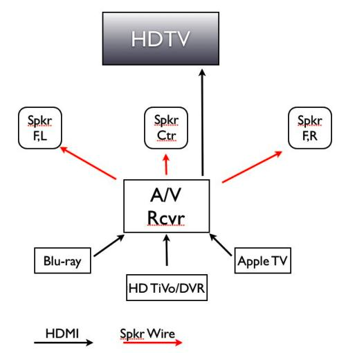 HD audio diagram
