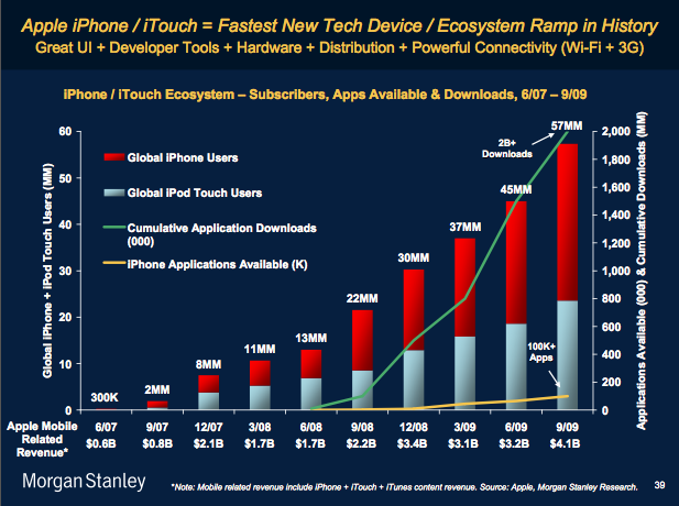 Morgan Stanley: Apple 2-3 Years Ahead of Competition with