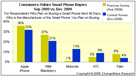 Changewave: Android Surging, iPhone Still Growing – The ...