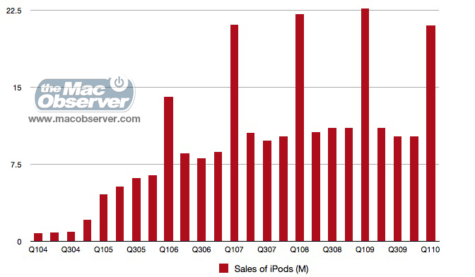 Apple's iPod Unit Sales