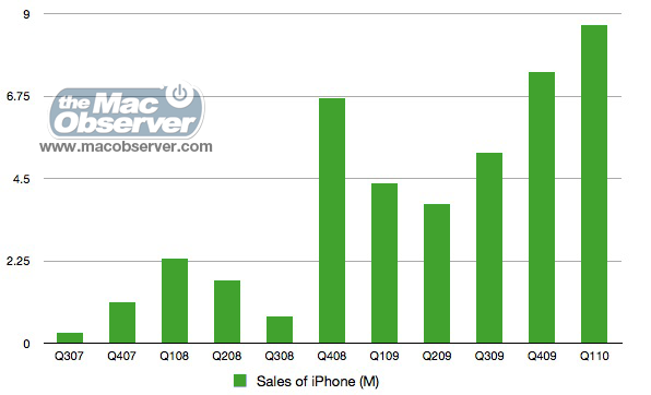 Apple's iPhone Unit Sales