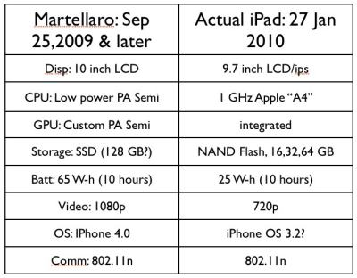 iPad predictions-2