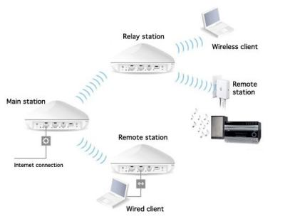 setting up a relay station with airport express the mac observer rh macobserver com  apple airport extreme wiring diagram