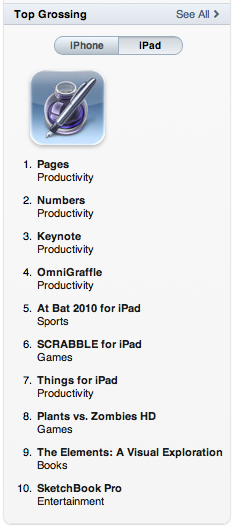 Top Grossing iPad Apps
