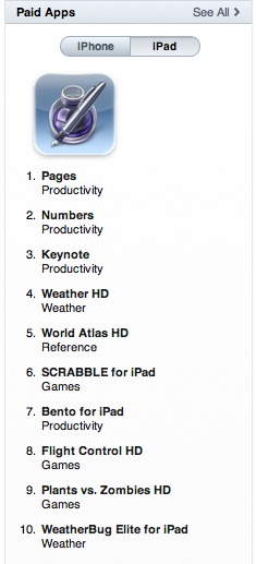 Top Paid iPad Apps