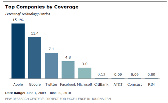 Pew Research Center Chart