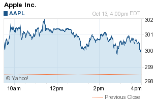 Yahoo! Finance Apple Chart