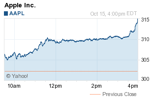 AAPL Chart for 10/15/2010