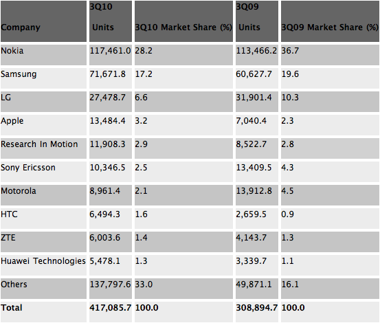 Gartner Global Mobile Phone Marketshare Chart