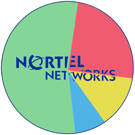 The Nortel Pie