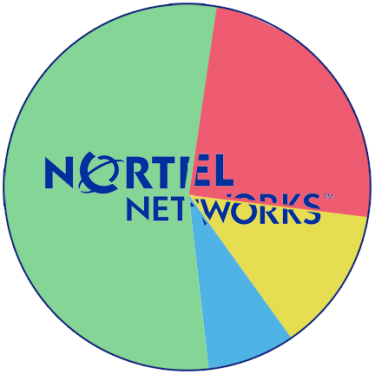 Nortel sells off its patent portfolio