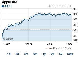 Yahoo! Finance AAPL Chart
