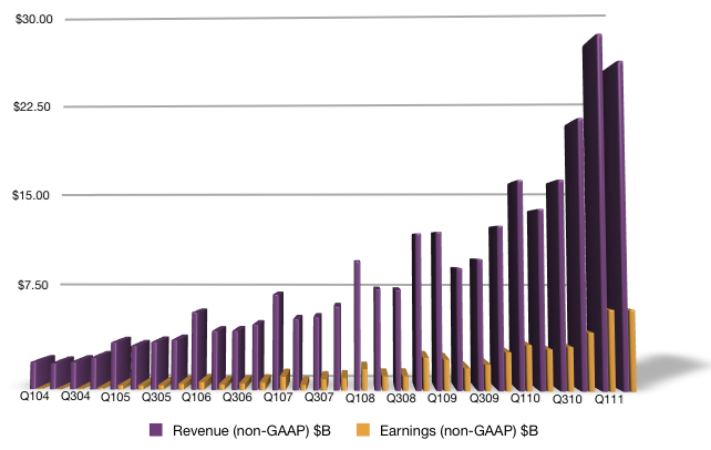 Revenue & Earnings Chart