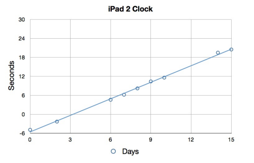 iPad 2 clock drift