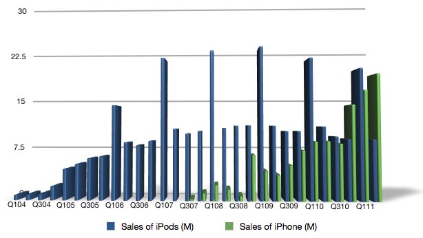iPod & iPhone Chart
