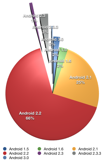 Android Distribution Graph