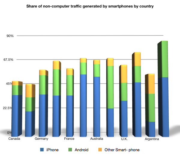 Share of non-computer traffic generated by smartphone by country
