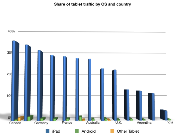 Share of tablet traffic