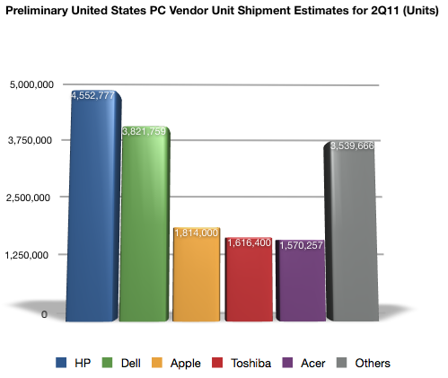 U.S. PC Unit Shipments
