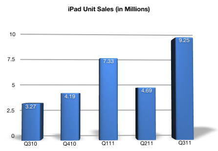 iPad Unit Sales