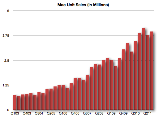 Mac Unit Sales