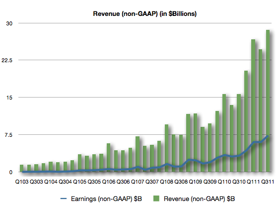 AAPL Revenue & Earnings
