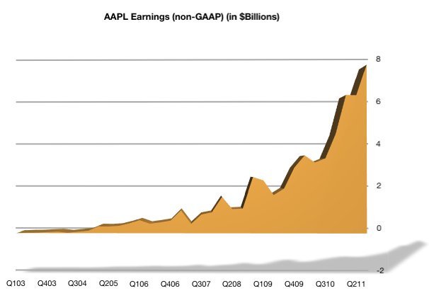 AAPL Earnings
