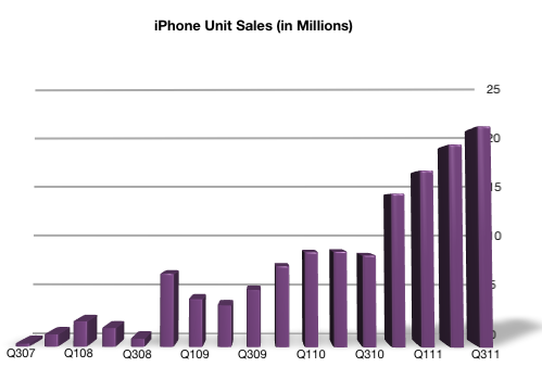 iPhone Unit Sales