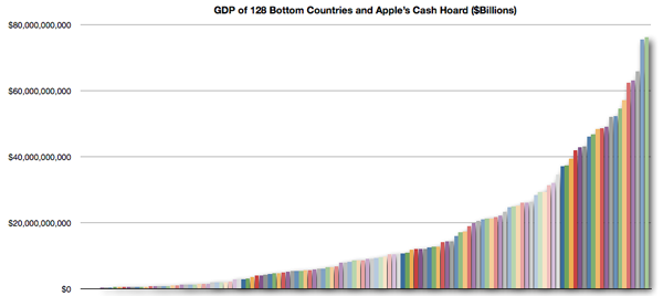 GDP of 128 Countries, with Apple's Cash Hoard