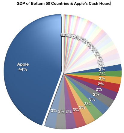 GDP of Bottom 50 Countries + Apple's Cash Hoard