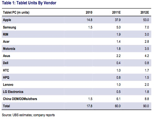 Est. 2012 Tablet sales