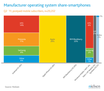 APple now the largest smartphone maker in the U.S.