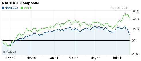AAPL vs. NASDAQ Over the Past 12 Months