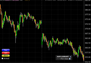 AAPL Two Day Stock Chart