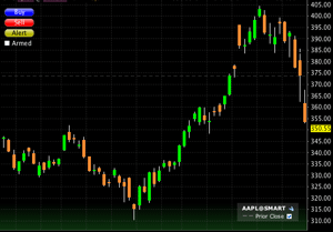 AAPL Three Month Chart