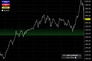 AAPL One Year Chart