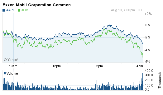 AAPL vs. XOM (in percentage terms)