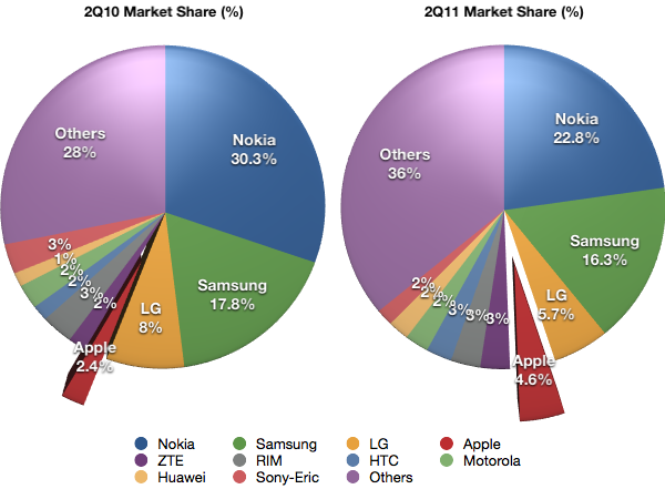 Mobile Device Market Share by Vendor